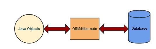 ORM Overview