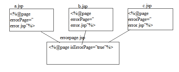 JSP Exception Handling