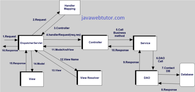Using spring web application architecture diagram wiring for Architecture mvc
